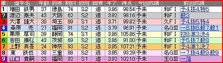 a.四日市競輪11R