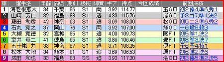 a.川崎競輪9R